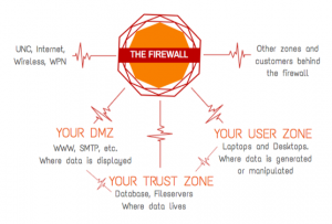 Zones protected behind the firewall: Your User Zone (laptops, desktops, where data are generated or manipulated); Your DMZ (www, smtp, where data are displayed), Your Trust Zone (database, fileservers, where data live)